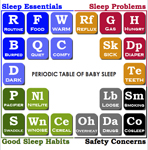 Periodic table of baby sleep through the night